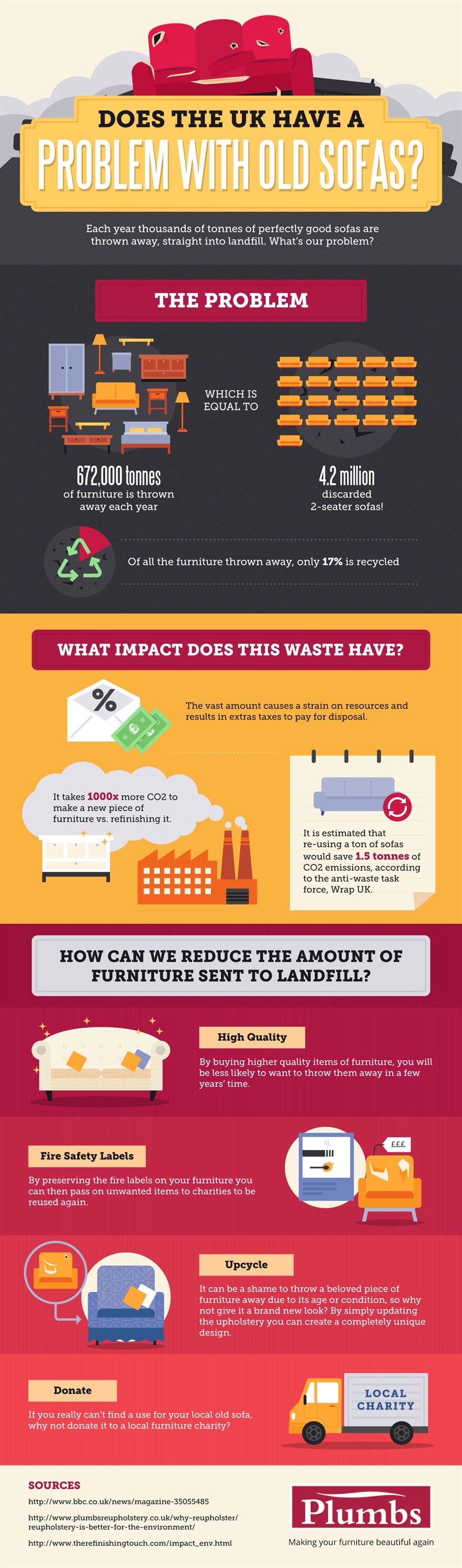 sofa-waste-infographic_940x3187 (1)